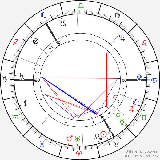 André Briend день рождения гороскоп, André Briend Натальная карта онлайн