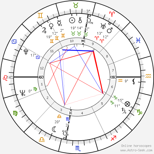 Antonio Cifariello birth chart, biography, wikipedia 2019, 2020