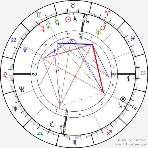 Antonio Cifariello astro natal birth chart, Antonio Cifariello horoscope, astrology