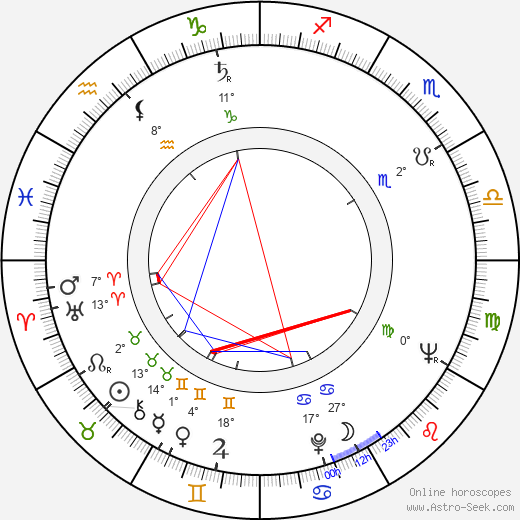 Antonio Iranzo birth chart, biography, wikipedia 2019, 2020
