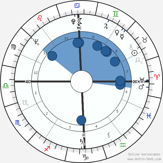 Armando Segato wikipedia, horoscope, astrology, instagram
