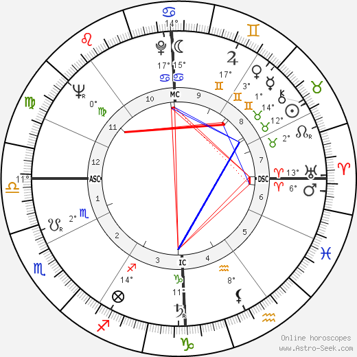 Armando Segato birth chart, biography, wikipedia 2018, 2019