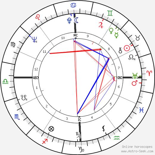 Armando Segato astro natal birth chart, Armando Segato horoscope, astrology