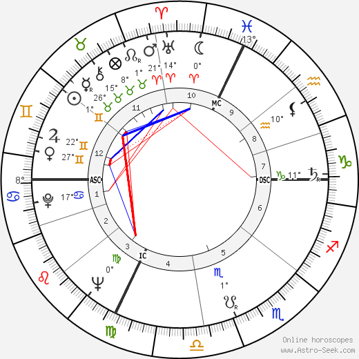Aslan birth chart, biography, wikipedia 2019, 2020