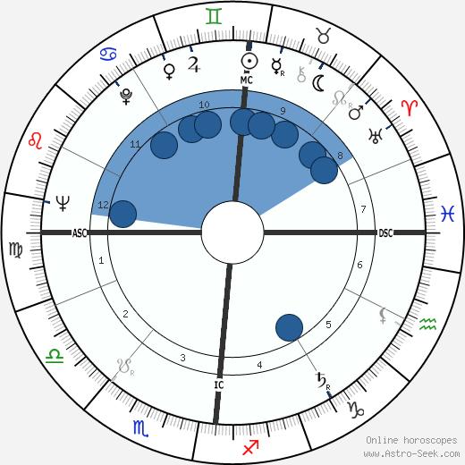 Claude Bernard-Aubert wikipedia, horoscope, astrology, instagram