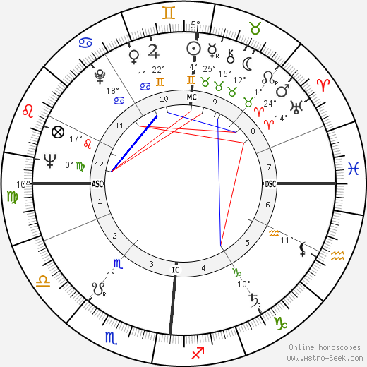 Claude Bernard-Aubert birth chart, biography, wikipedia 2019, 2020