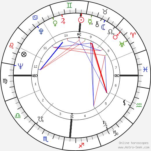 Claude Bernard-Aubert birth chart, Claude Bernard-Aubert astro natal horoscope, astrology