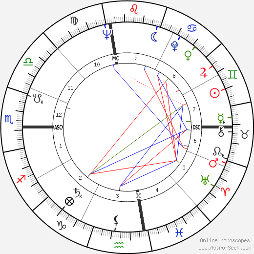 Clint Eastwood astro natal birth chart, Clint Eastwood horoscope, astrology