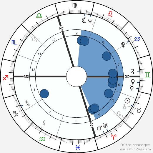 David Carpenter wikipedia, horoscope, astrology, instagram