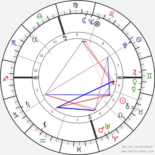 David Carpenter день рождения гороскоп, David Carpenter Натальная карта онлайн