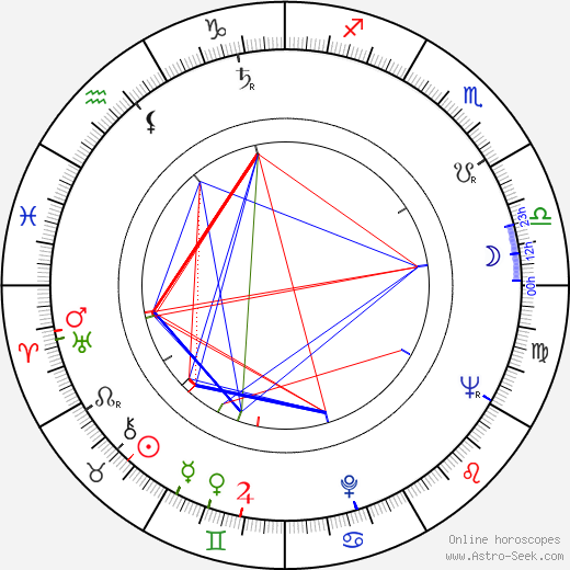 David Perlov birth chart, David Perlov astro natal horoscope, astrology