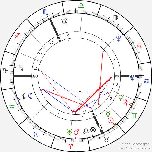 Дон Лесли Линд Don Lind день рождения гороскоп, Don Lind Натальная карта онлайн