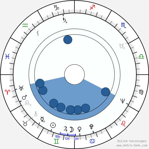 Ekkehard Schall wikipedia, horoscope, astrology, instagram