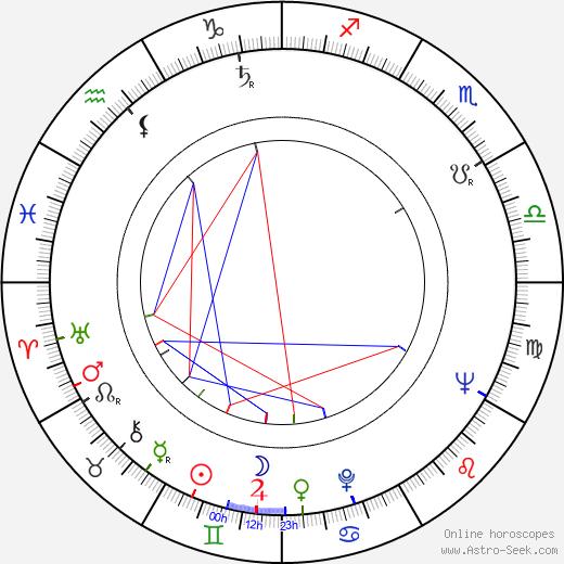 Ekkehard Schall birth chart, Ekkehard Schall astro natal horoscope, astrology
