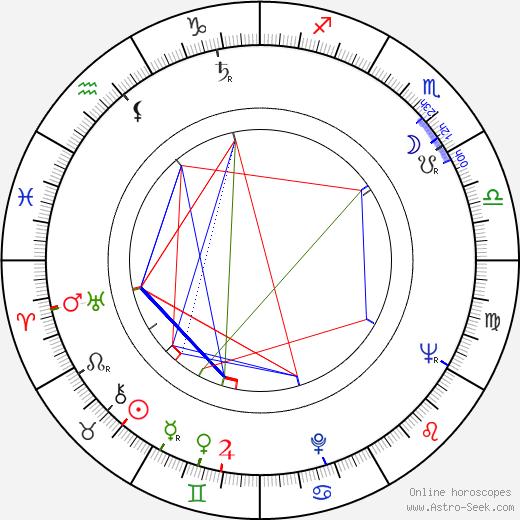 Eva Kantůrková astro natal birth chart, Eva Kantůrková horoscope, astrology