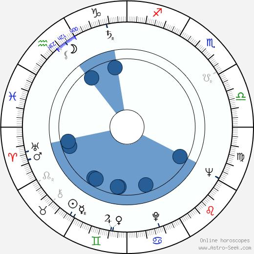 Fred Saberhagen wikipedia, horoscope, astrology, instagram