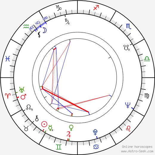 Fred Saberhagen birth chart, Fred Saberhagen astro natal horoscope, astrology