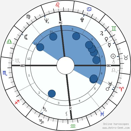 Gary Snyder wikipedia, horoscope, astrology, instagram