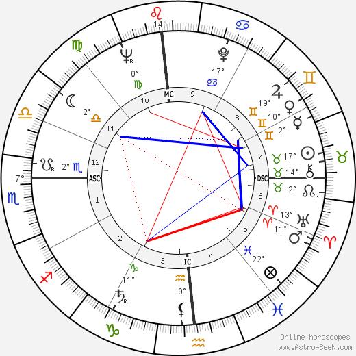 Gary Snyder tema natale, biography, Biografia da Wikipedia 2020, 2021