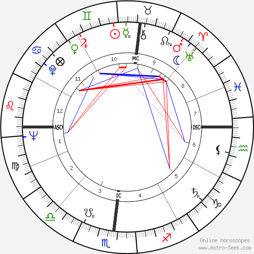 George Edward Backus tema natale, oroscopo, George Edward Backus oroscopi gratuiti, astrologia