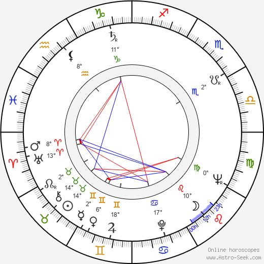 Hans Abramson birth chart, biography, wikipedia 2019, 2020