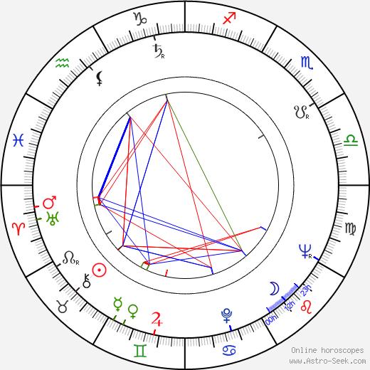 Hans Abramson astro natal birth chart, Hans Abramson horoscope, astrology