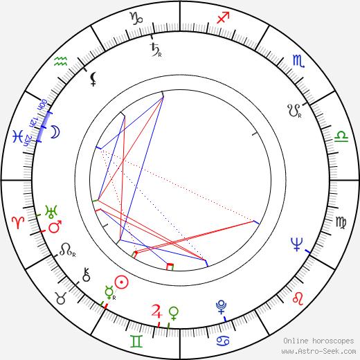 Hans-Joachim Hegewald astro natal birth chart, Hans-Joachim Hegewald horoscope, astrology
