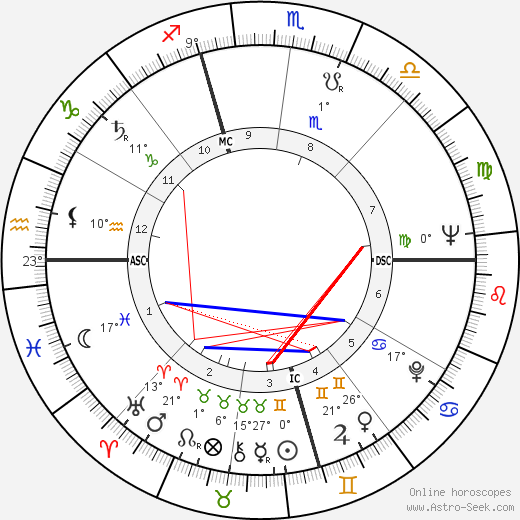 Harvey Milk birth chart, biography, wikipedia 2020, 2021