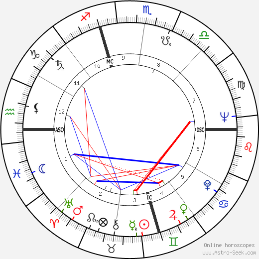 Harvey Milk birth chart, Harvey Milk astro natal horoscope, astrology