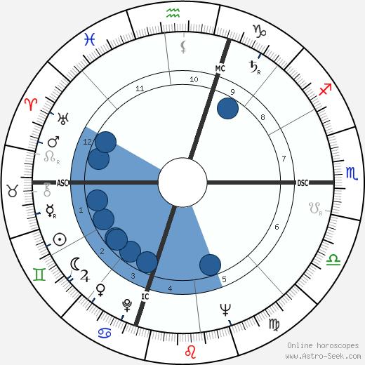 Irwyn Greif wikipedia, horoscope, astrology, instagram