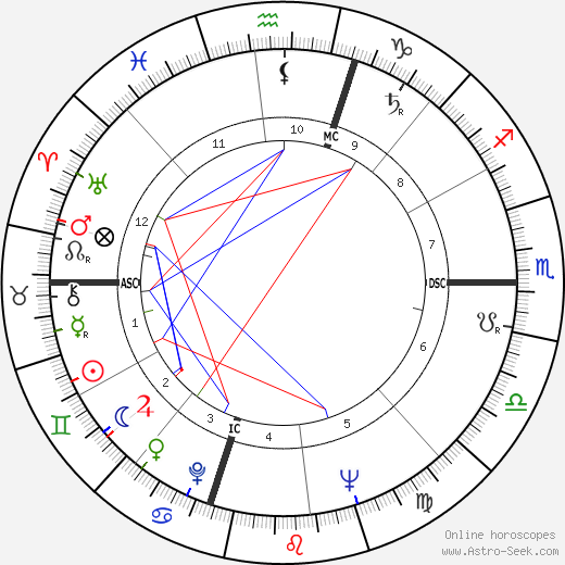 Irwyn Greif день рождения гороскоп, Irwyn Greif Натальная карта онлайн