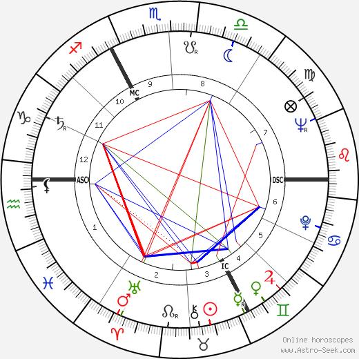 Jacques Navarre день рождения гороскоп, Jacques Navarre Натальная карта онлайн