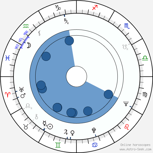 James McEachin wikipedia, horoscope, astrology, instagram