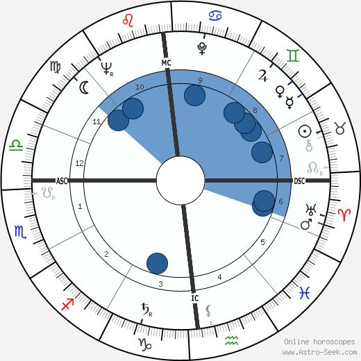 Jean Gandois wikipedia, horoscope, astrology, instagram