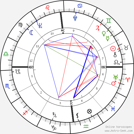 Jean Gandois tema natale, oroscopo, Jean Gandois oroscopi gratuiti, astrologia