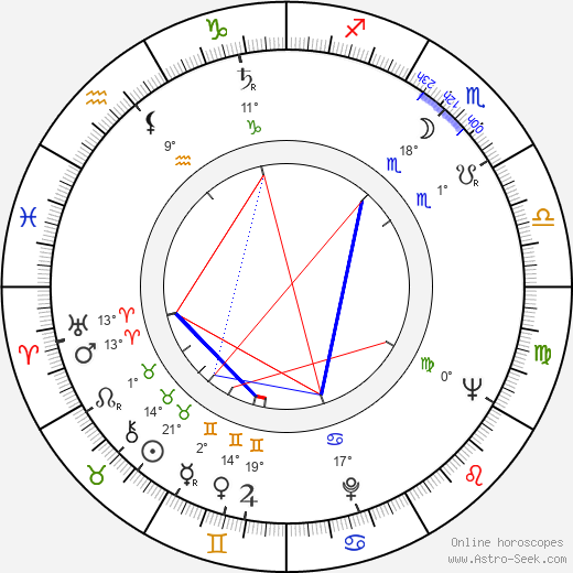 Jesús Franco birth chart, biography, wikipedia 2018, 2019