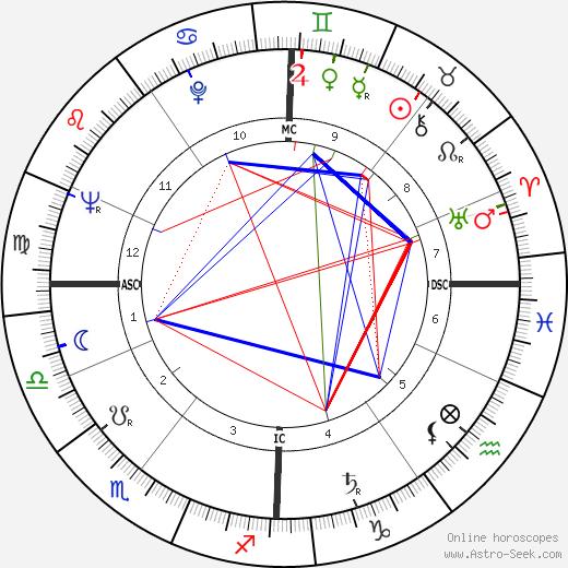 Joan Sims tema natale, oroscopo, Joan Sims oroscopi gratuiti, astrologia
