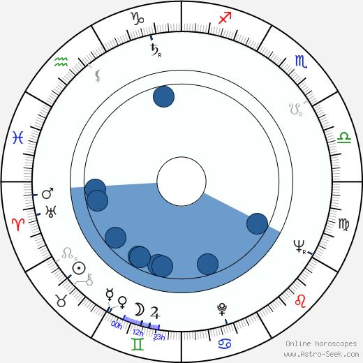John Hirsch wikipedia, horoscope, astrology, instagram