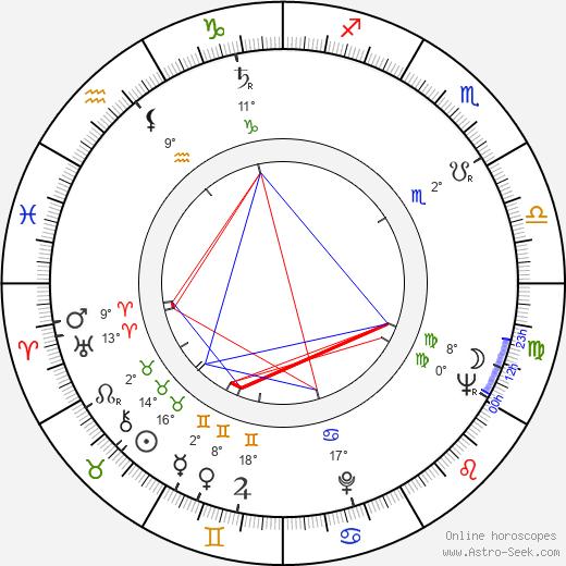 Leo Pentti birth chart, biography, wikipedia 2019, 2020
