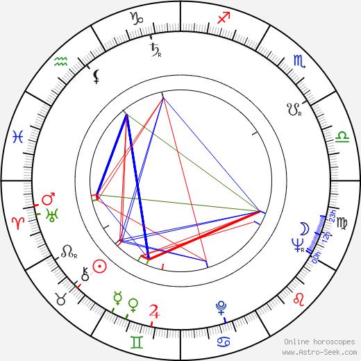 Leo Pentti astro natal birth chart, Leo Pentti horoscope, astrology