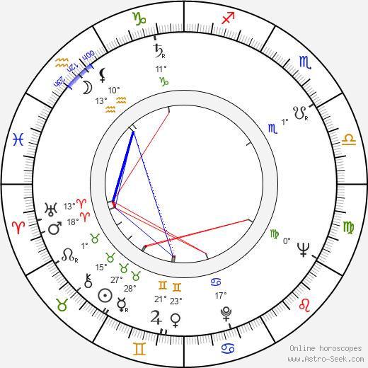 Leonid Kharitonov birth chart, biography, wikipedia 2019, 2020