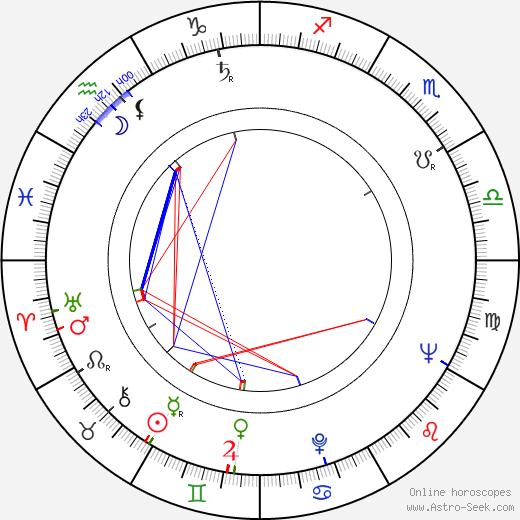 Leonid Kharitonov birth chart, Leonid Kharitonov astro natal horoscope, astrology