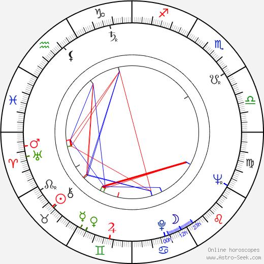 Lois De Banzie birth chart, Lois De Banzie astro natal horoscope, astrology
