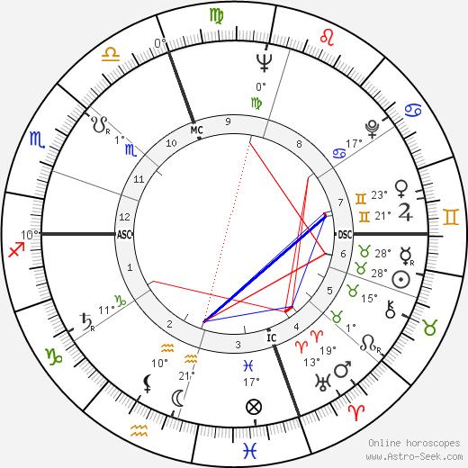Lorraine Hansberry birth chart, biography, wikipedia 2017, 2018
