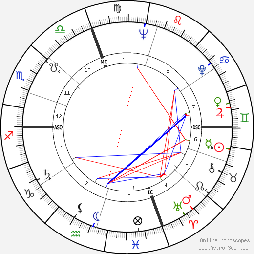 Lorraine Hansberry astro natal birth chart, Lorraine Hansberry horoscope, astrology