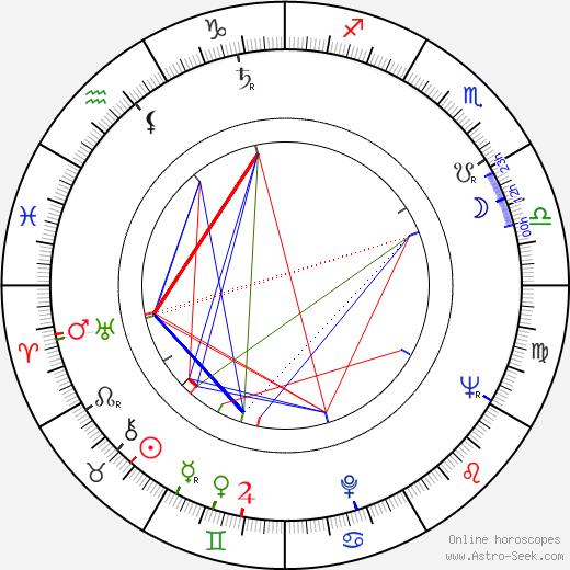 Lotár Radványi день рождения гороскоп, Lotár Radványi Натальная карта онлайн