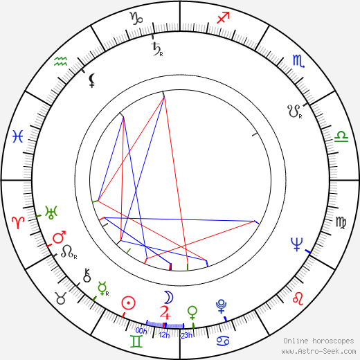 Luďa Marešová astro natal birth chart, Luďa Marešová horoscope, astrology