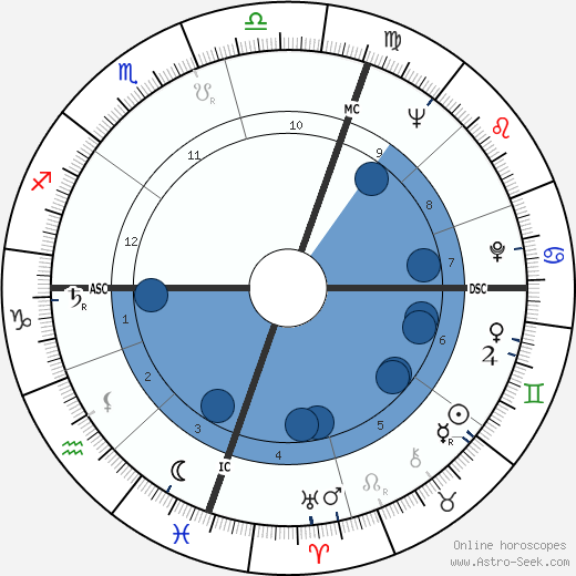 Malcolm Fraser horoscope, astrology, sign, zodiac, date of birth, instagram