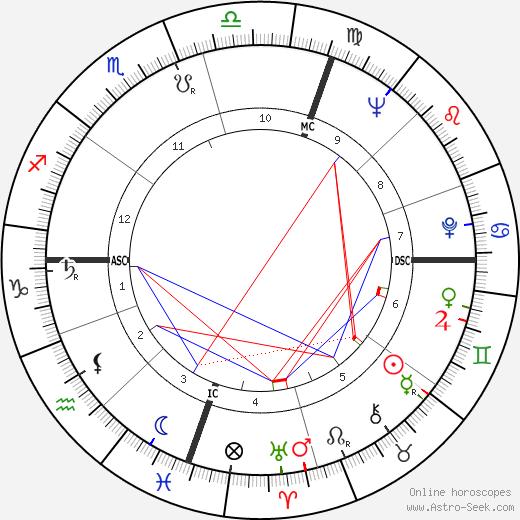 Malcolm Fraser tema natale, oroscopo, Malcolm Fraser oroscopi gratuiti, astrologia