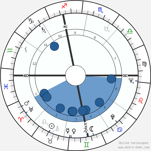 Marco Pannella wikipedia, horoscope, astrology, instagram